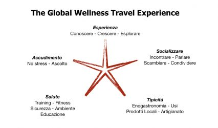 The Global Wellness Travel Experience